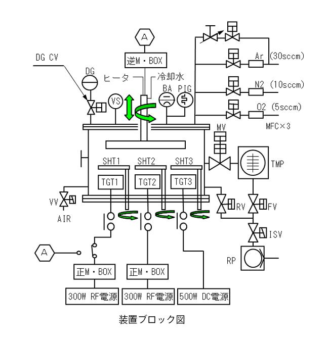 SSP30003元同時ブロックダイアグラム