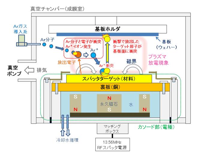 スパッタ装置の構造と原理の図
