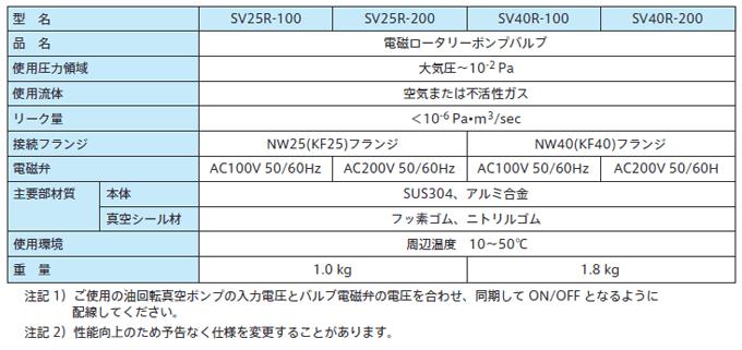 電磁ロータリーバルブ仕様表