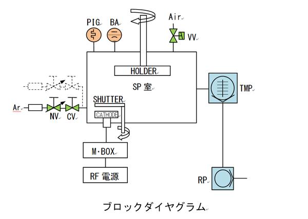 SSP1000ブロックダイアグラム