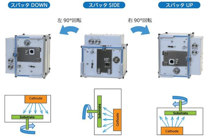 SSP1000成膜方向