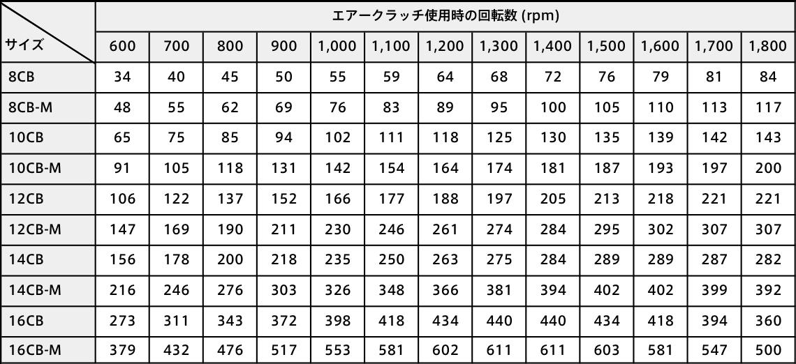 エアークラッチ使用時の回転数